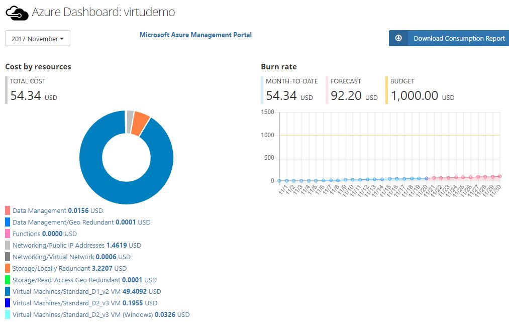 MIcrosoft Azure Dashboard in Virtuworks / MSPControl Windows Hosting Control Panel